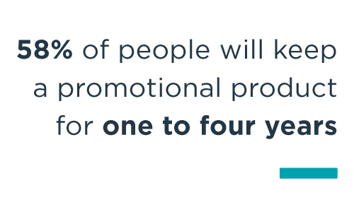 58% of people will keep a promotional product for one to four years